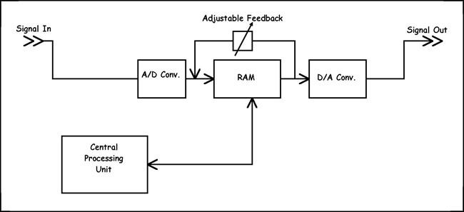 Digital Reverb block diagram