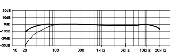 graph, condenser mic frequency response