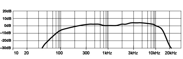 graph, crystal mic frequency response