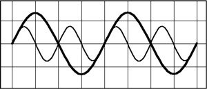 superimposed sinewaves with a 2:1 frequency ratio