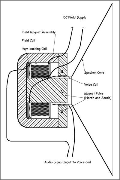 Music  U0026 Technology  Speaker Diagrams
